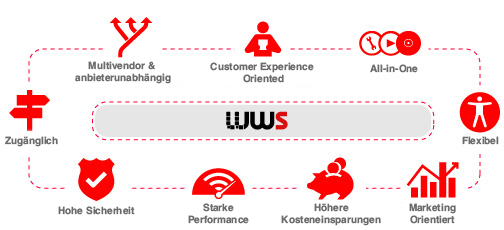 Business benefits of the WinWebServer (WWS) software
