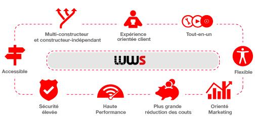 Avantages de la suite logicielle WinWebServer (WWS)