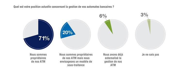 Nombre automate bancaire - position