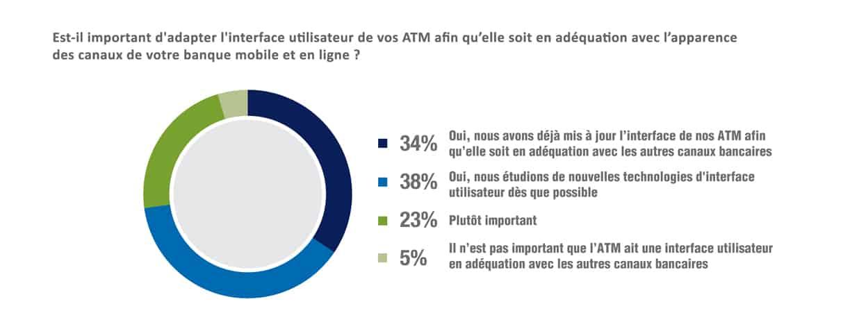 Stratégie digitale banques - Pie Chart
